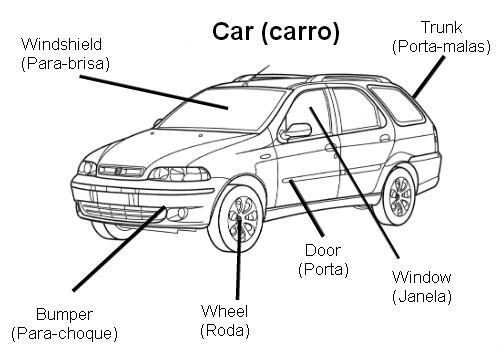 diagramas de carros