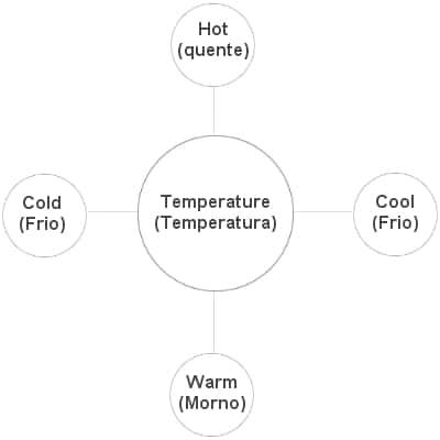 diagrama temperatura em inglês